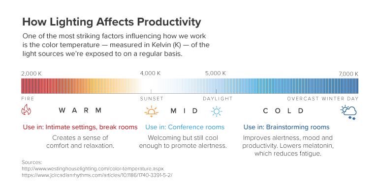How Lighting Affects Productivity Chart